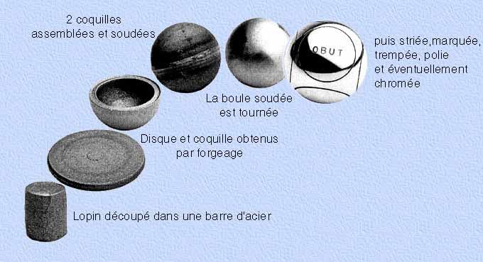 Comment fabrique t on la boule de petanque - Comment tenir une boule de petanque ...