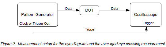 Possible to make eye diagram with pcsgu250 pc oscilloscopes and possible to make eye diagram with pcsgu250 ccuart Choice Image