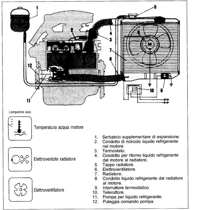 Schema Elettrico Ventola Radiatore : Il sistema di rafreddamento