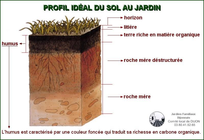 le sol est un cosyst me complet et vivant jardin potager au naturel. Black Bedroom Furniture Sets. Home Design Ideas